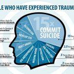 Clinical Corner (Spring): Trauma and Self-Care