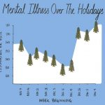 """Protect Your Mental Health During the Holidays, particularly in """"Merry Ol' Covid Times."""""""